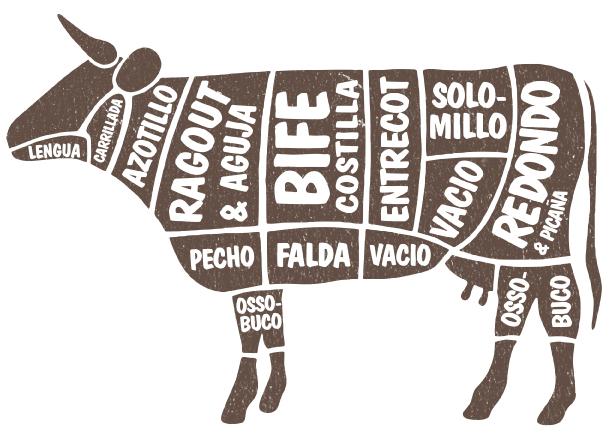 Diferentes tipos de carne de la vaca